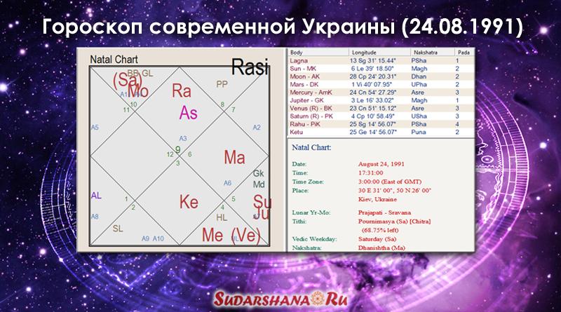 Ведический гороскоп Украины