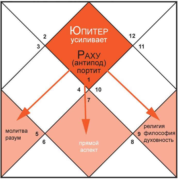 Аспекты Юпитера и Раху в гороскопе