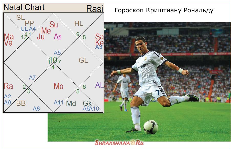 гороскоп Криштиану Рональду