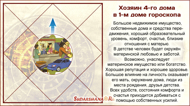 Хозяин 4-го дома в 1-м-доме гороскопа