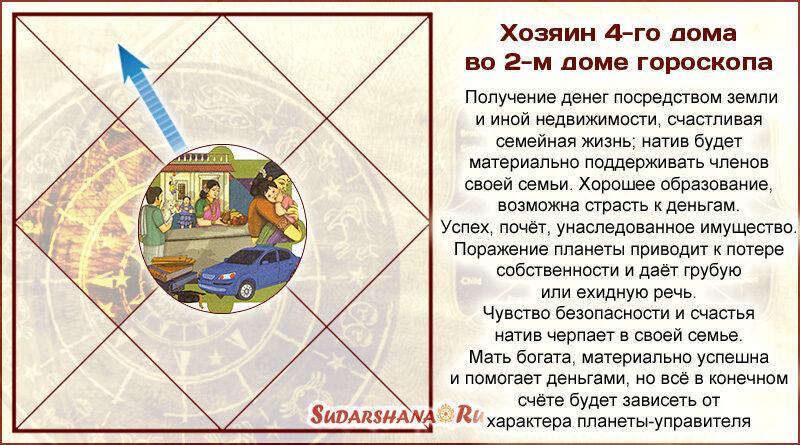 Хозяин 4-го дома во 2-м-доме гороскопа