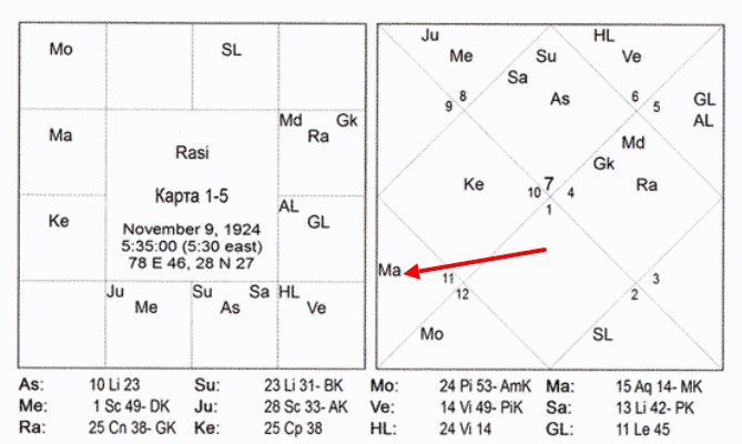 управитель 7-го дома в 5-м доме - пример - карта 1-5 Триведи